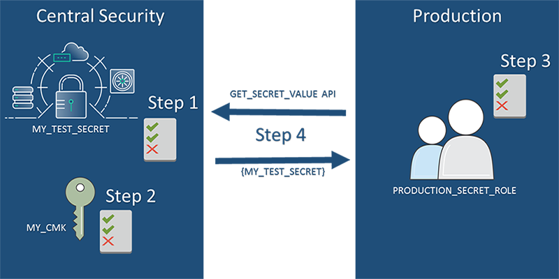 Figure 1: Diagram representing the steps in the process