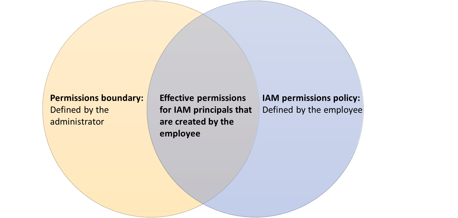 Figure 1: The intersection of permission boundaries and policies