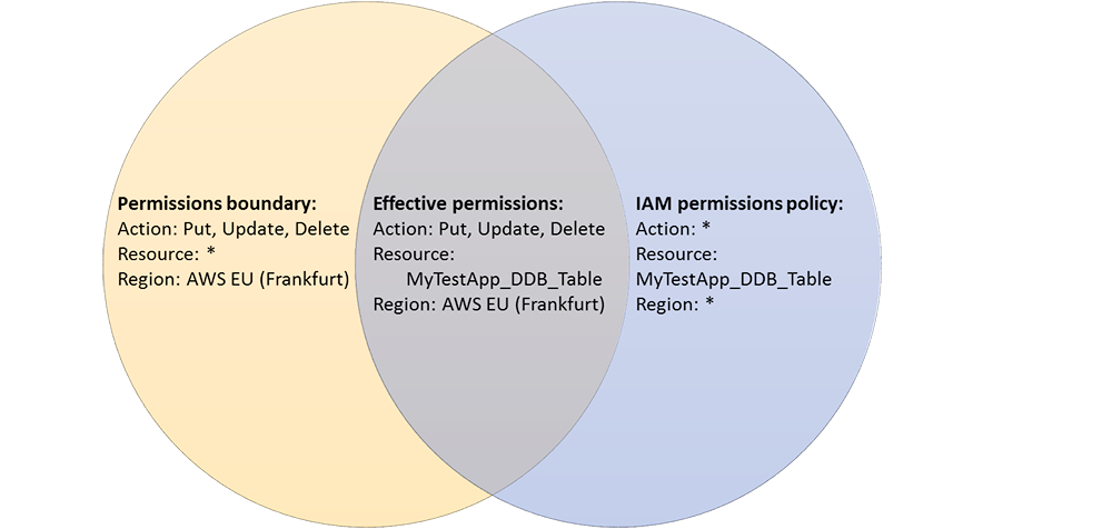 Figure 2: Effective permissions for the IAM role