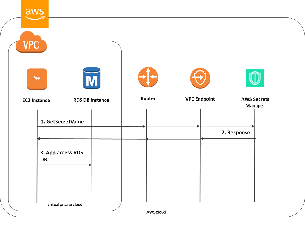 Figure 1: How Secrets Manager works with Amazon VPC endpoints