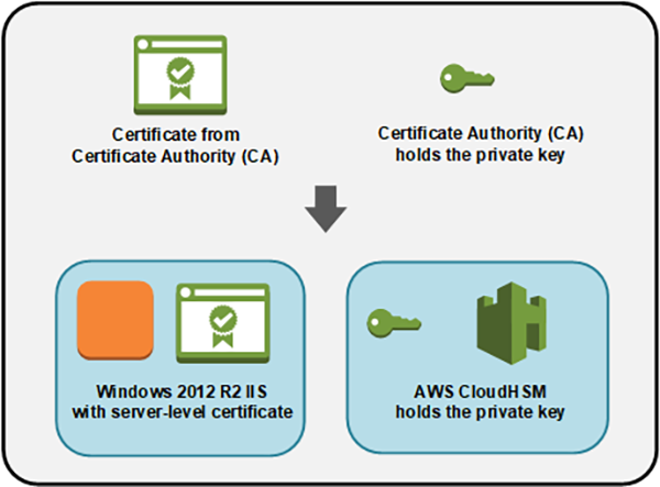 Figure 2: Certification hierarchy