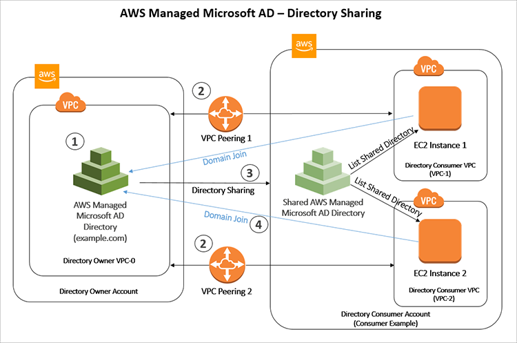 Figure 1: Architecture diagram showing directory sharing
