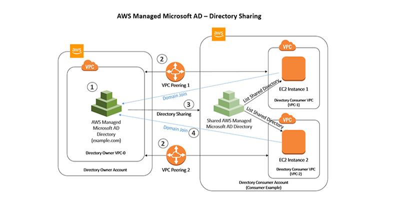 Microsoft Active Directory | AWS Security Blog