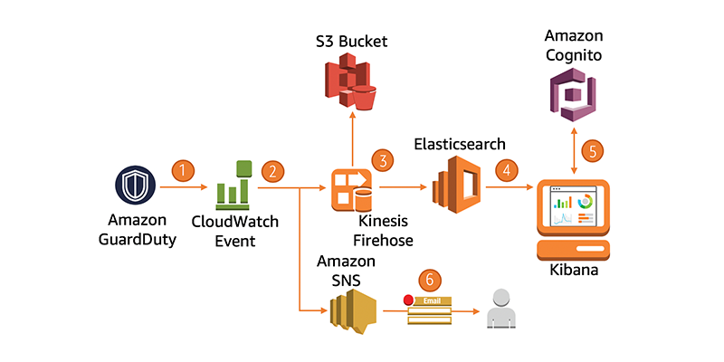 SIEM | AWS Security Blog