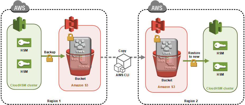 How to clone an AWS CloudHSM cluster across regions | AWS