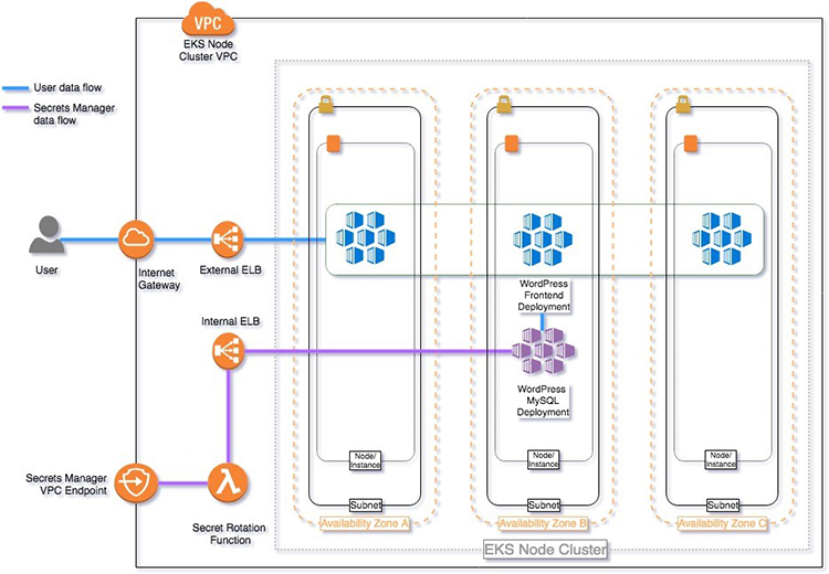 Figure 1: Architecture and data flow diagram within Amazon EKS nodes
