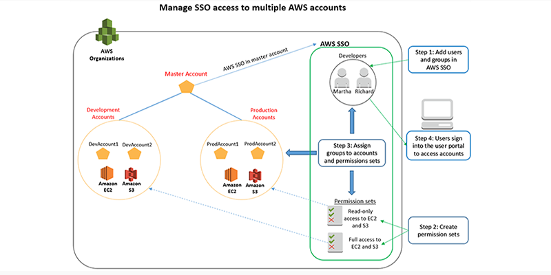 How to create and manage users within AWS Single Sign-On