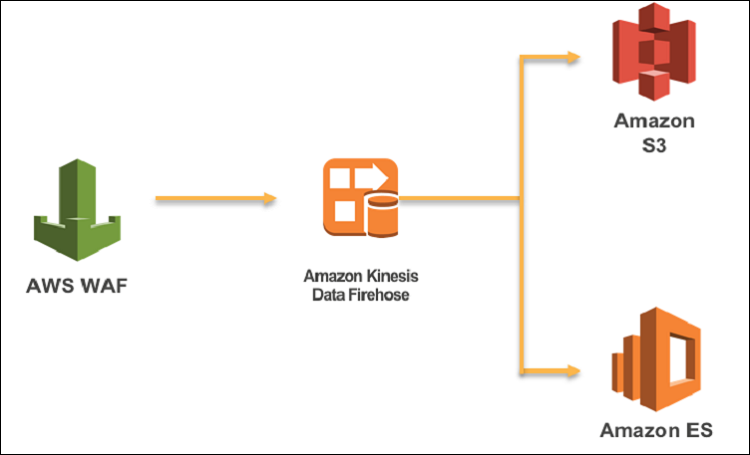 How to analyze AWS WAF logs using Amazon Elasticsearch