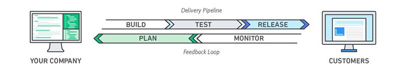 Figure 2 – A standard DevOps pipeline
