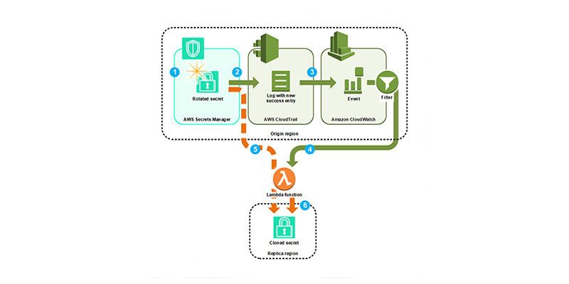 CloudFormation | AWS Security Blog