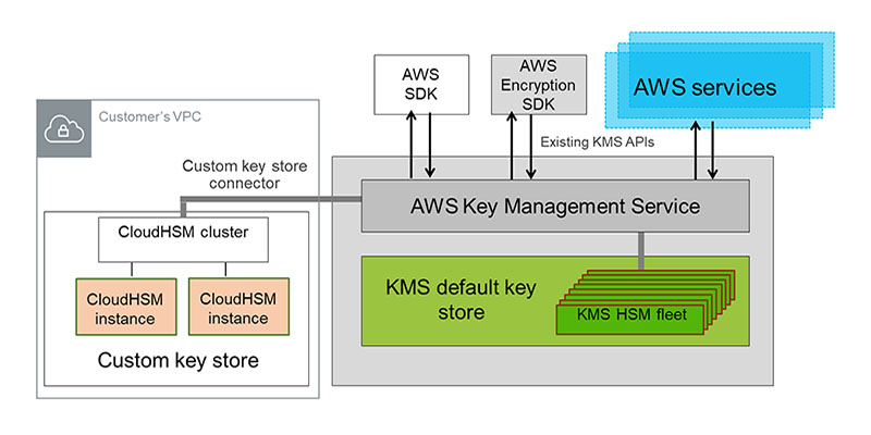 Are KMS custom key stores right for you? | AWS Security Blog