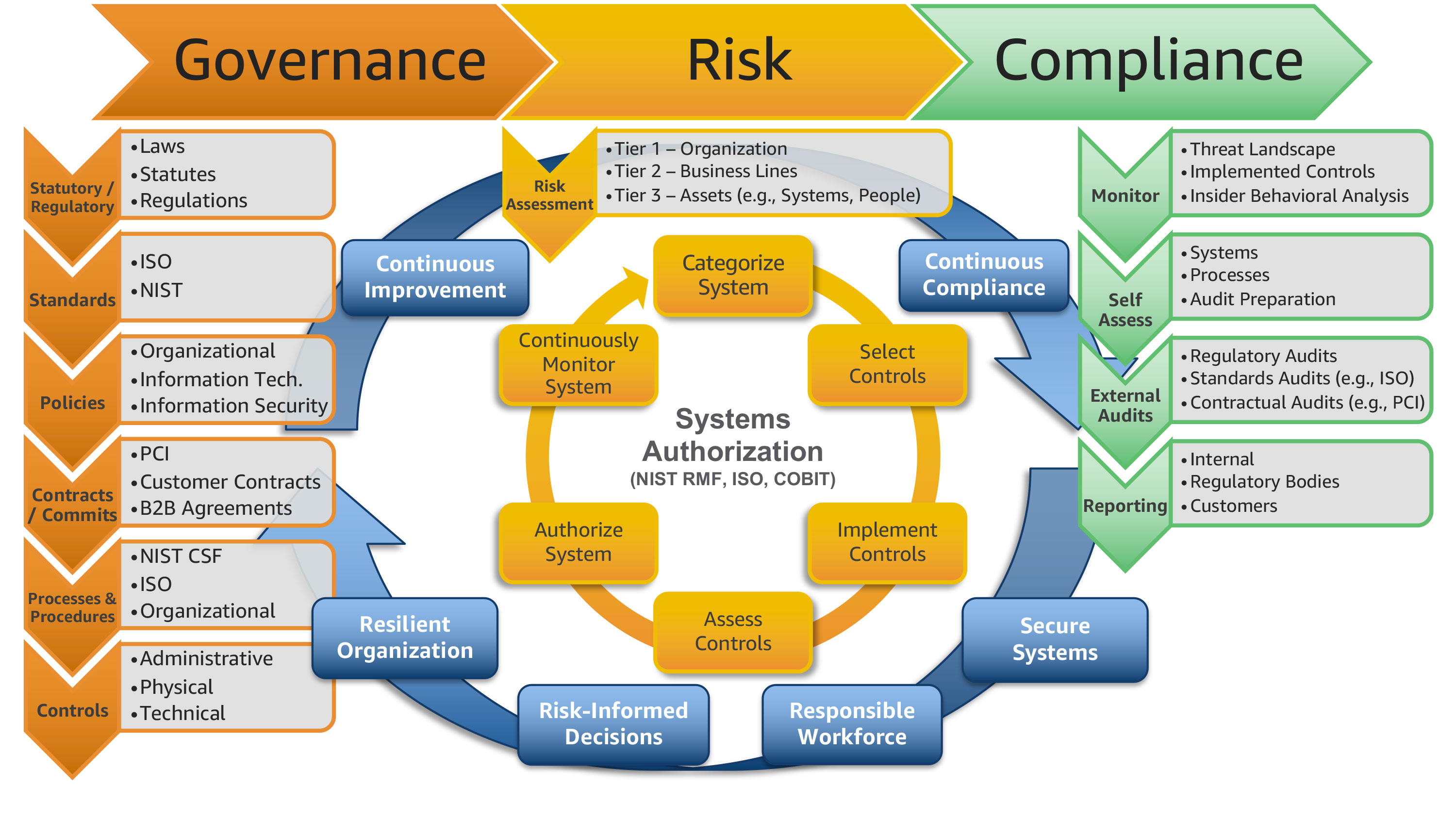Scaling a governance, risk, and compliance program for the