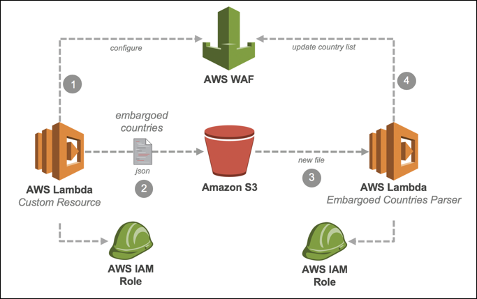 How to use AWS WAF to filter incoming traffic from embargoed