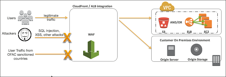 Figure 2: AWS WAF integration with Amazon CloudFront / ALB