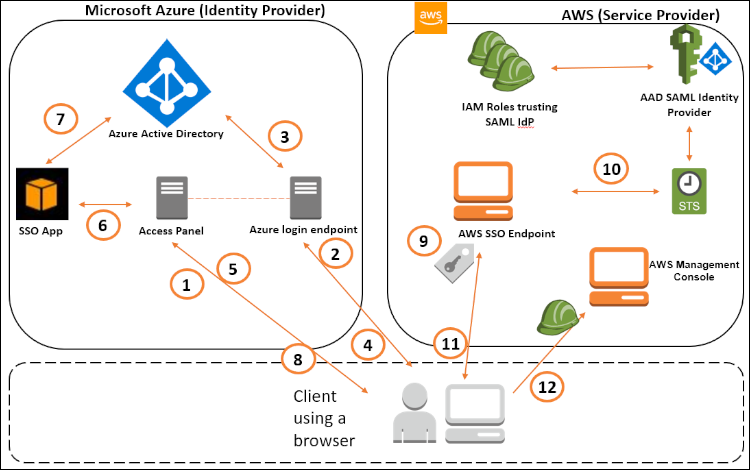 Figure 1: SAML federation between Azure AD and AWS