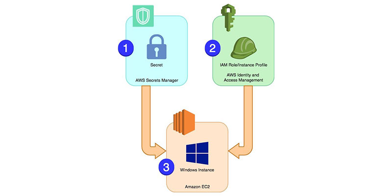 How to eliminate EC2 keypairs from password retrieval of