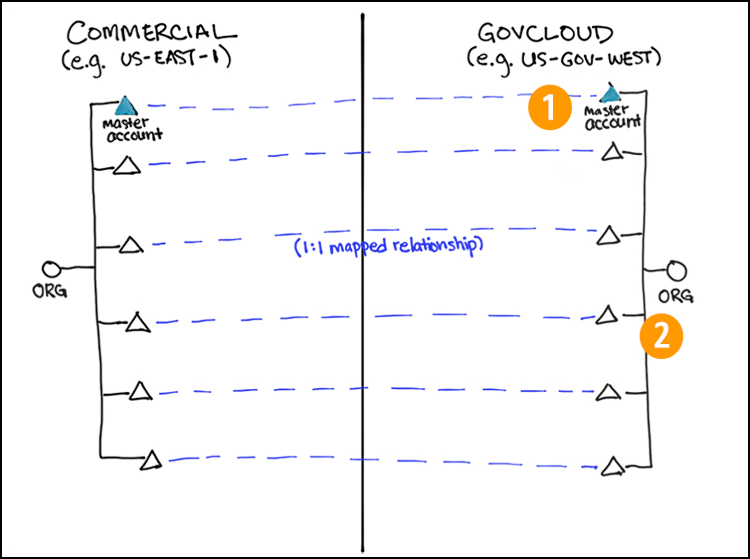 Figure 1: A common configuration for a single company's organizations