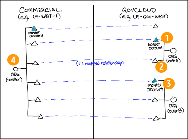 Figure 2: A common configuration for a partner or reseller who manages multiple organizations in GovCloud