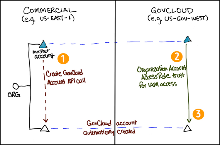 Figure 3: How to access a new programmatically created GovCloud account