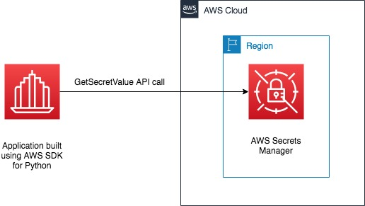 Figure 1: Diagram showing GetSecretValue API call without the Python cache