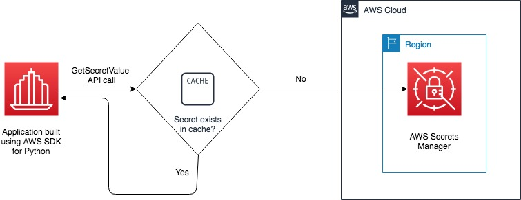 Figure 2: Diagram showing GetSecretValue API call using Python client-side cache