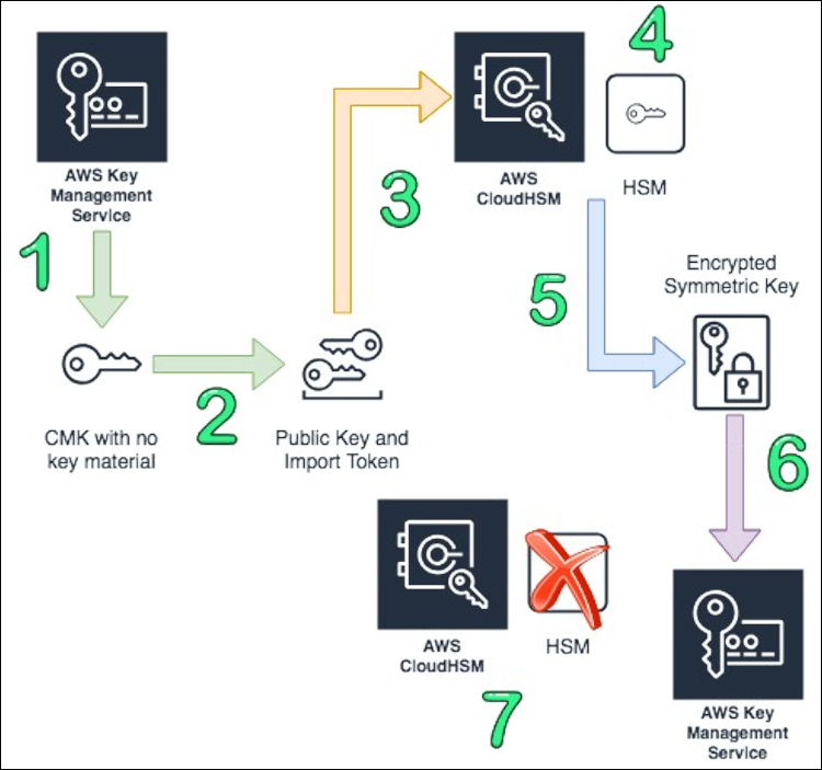 Figure 1: The process of creating a CMK in AWS KMS