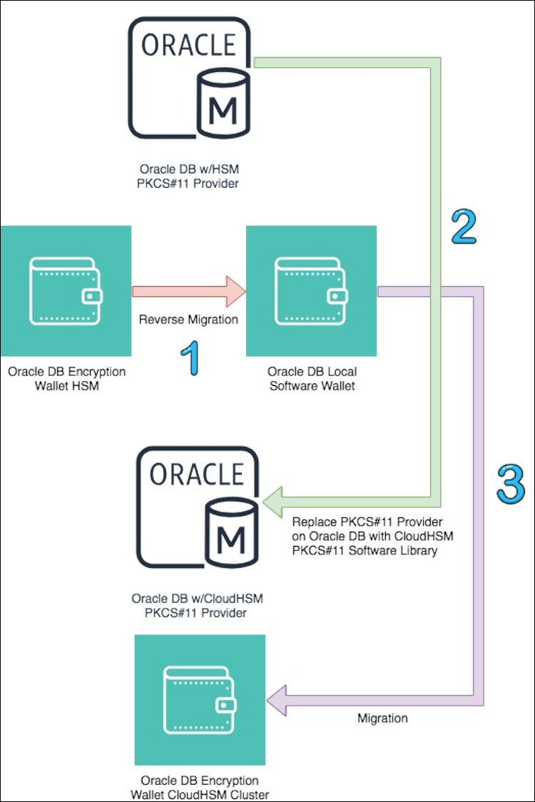 Figure 1: Steps to migrate your EC2 Oracle TDE database encryption wallet to CloudHSM