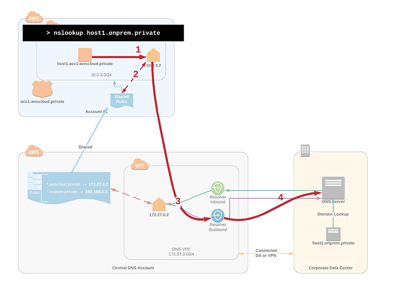 Figure 2:  Use case for resolving on-premises domains from workloads running in AWS