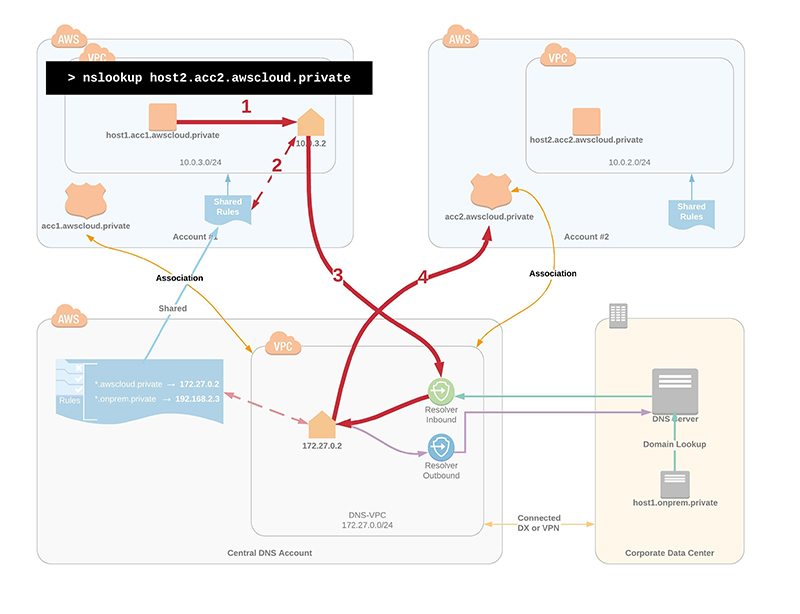 Figure 4: Use case for how to resolve domains across multiple AWS accounts