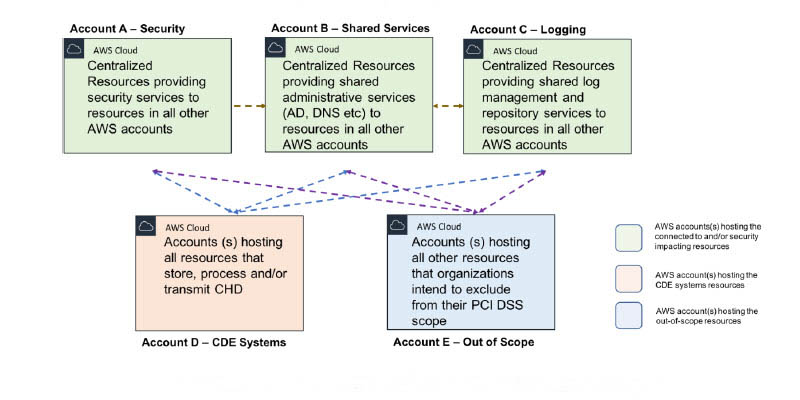 Architecting for PCI DSS Segmentation and Scoping on AWS