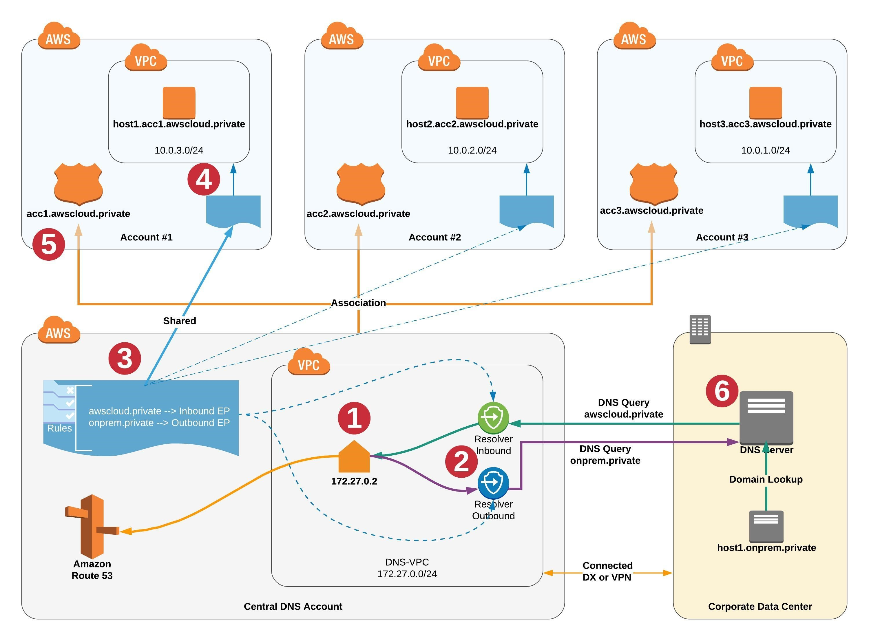 Simplify DNS management in a multi-account environment with