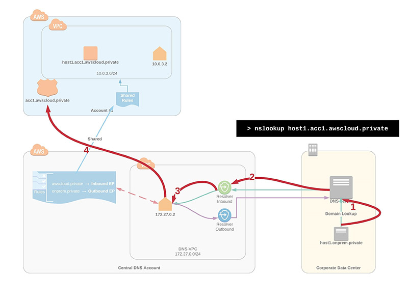 Figure 3: Use case for how on-premises workloads will be able to resolve private domains in your AWS environment