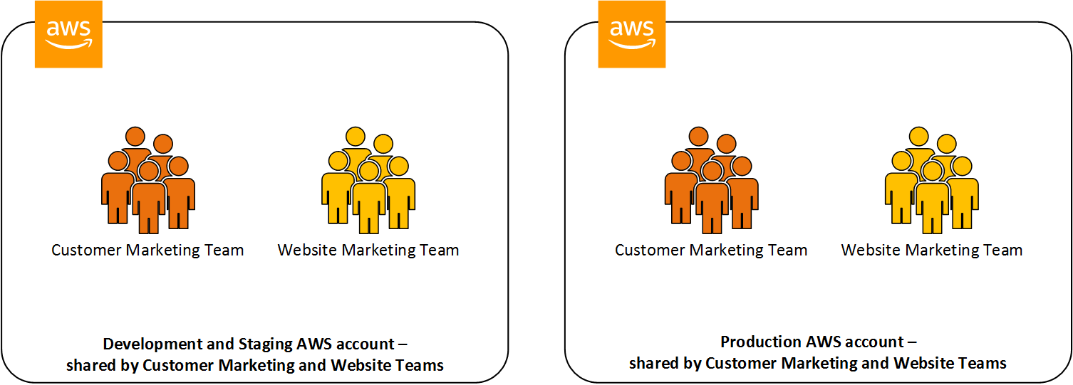 Figure 1: AWS accounts shared by Example Corp's teams