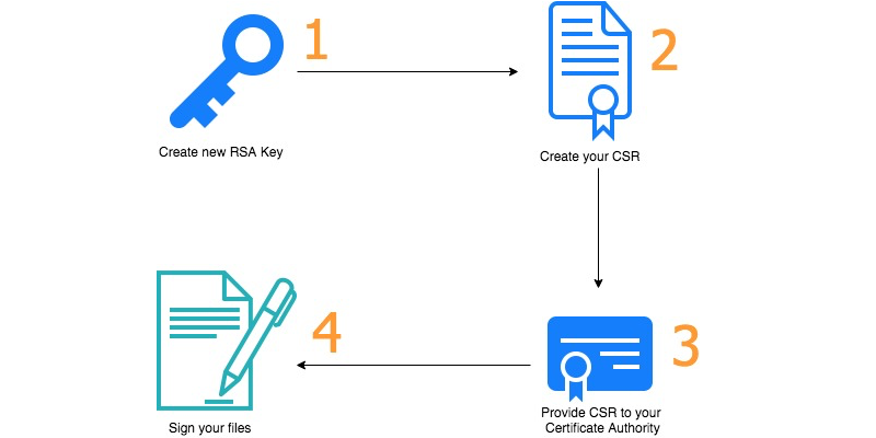 AWS Security Blog