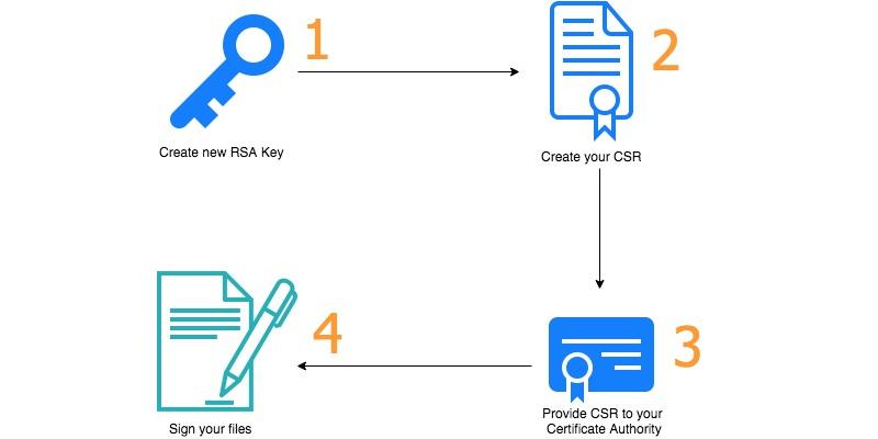 AWS CloudHSM | AWS Security Blog