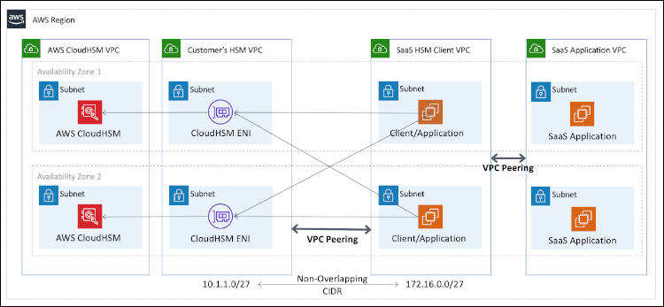 Figure 1: Architecture diagram showing VPC peering between the SaaS provider's HSM client VPC and the customer's HSM VPC