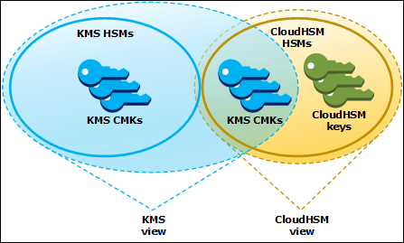 Figure 2: High level overview of KMS custom key store