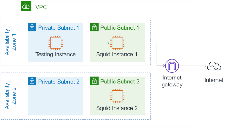 How to add DNS filtering to your NAT instance with Squid