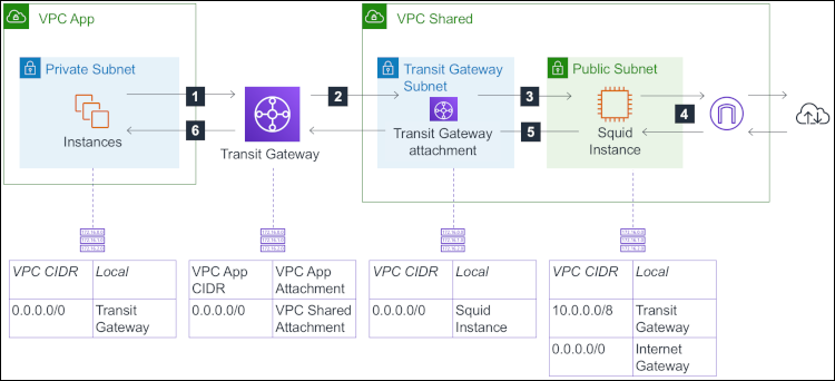 Figure 3: The architecture for a transparent proxy across multiple VPCs using AWS Transit Gateway