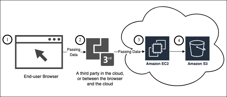 Figure 1: A hypothetical web application where the application is composed of an end-user interacting with a browser front-end, a third party which processes data received from the browser, processing is performed in Amazon EC2, and storage happens in Amazon S3