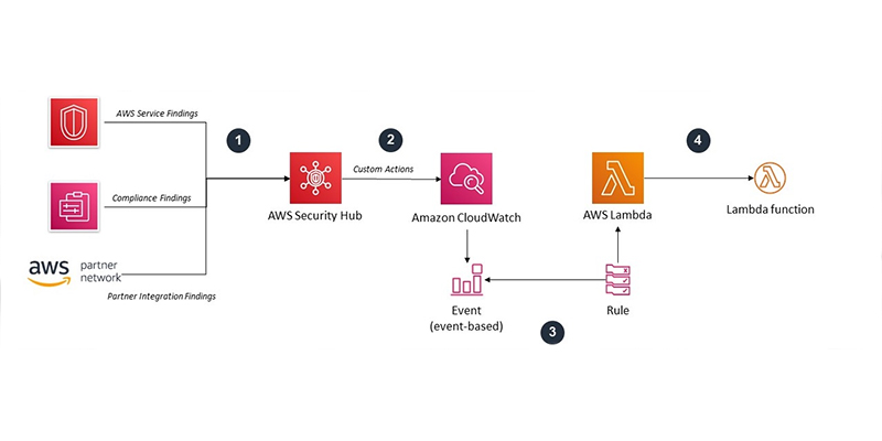 Automated Response And Remediation With Aws Security Hub