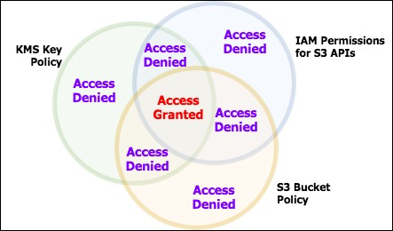 Figure 1: Venn diagram showing the required permissions for access