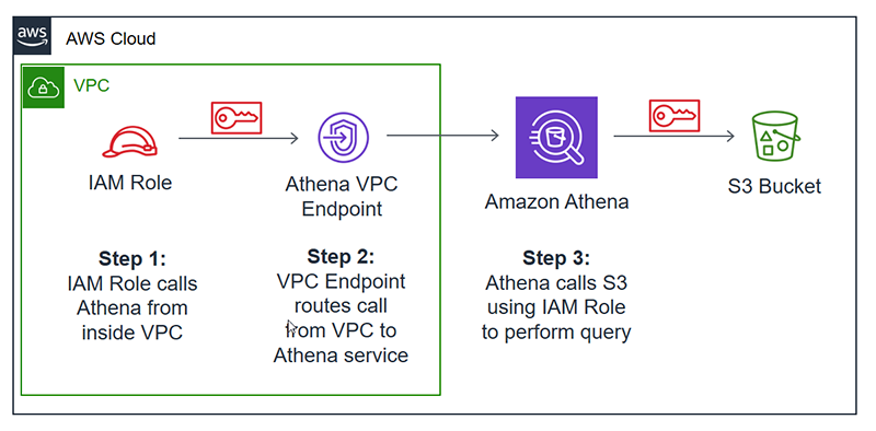 Figure 1: IAM role makes a call to Athena to execute a query inside a VPC