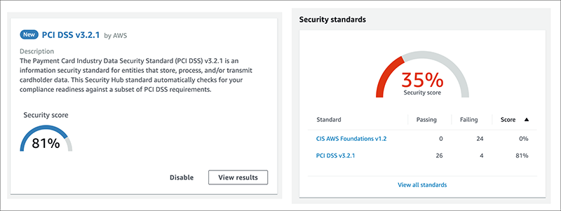 Figure 3: Security score for PCI DSS standard (left) and overall (right)
