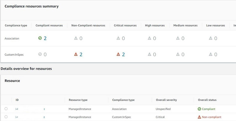 Figure 5: SSM Compliance dashboard