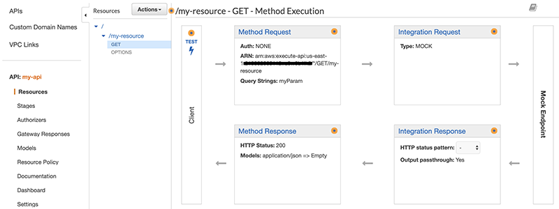 Figure 3: GET Method Execution