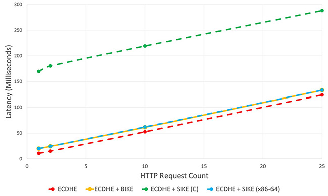 Figure 2: Latency in relation to HTTP request count for four key exchange algorithms