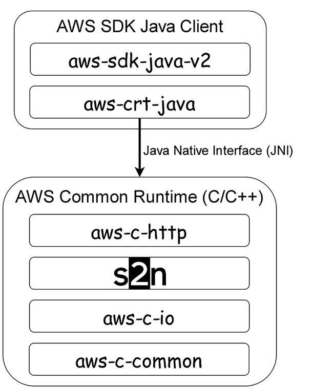 Figure 3: Architecture diagram of the AWS SDK Java Client using Java Native Interface (JNI) to communicate with the native AWS Common Runtime (CRT)