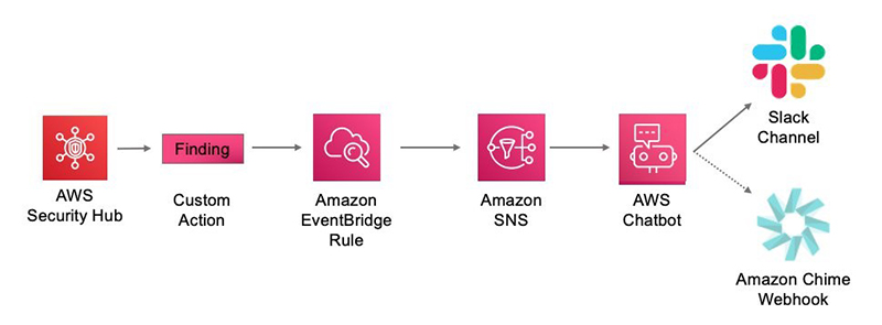 Figure 1: Information flow showing a Slack channel and Amazon Chime as options for AWS Chatbot integration
