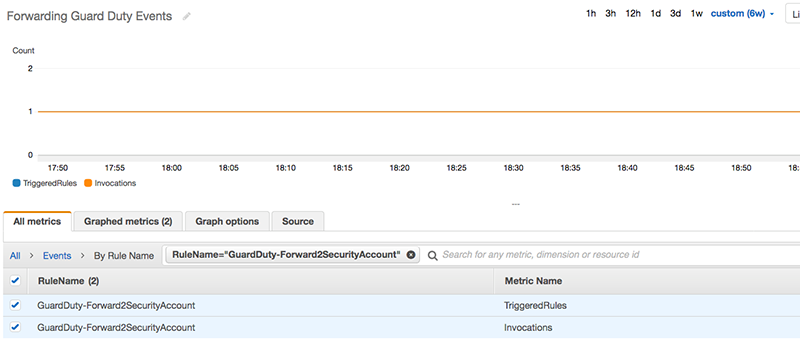 Figure 3: Metrics for Forwarding GuardDuty Events in CloudWatch